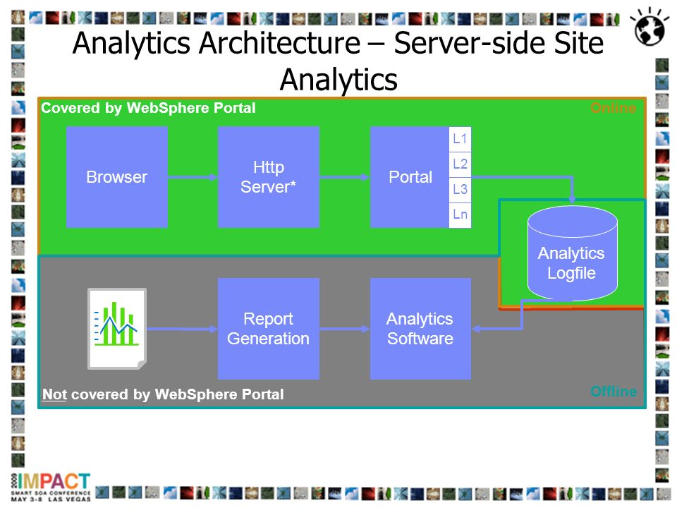 Analytics Architecture – Server-side Site Analytics
