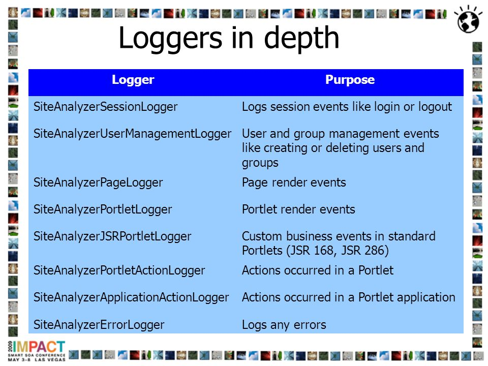 Loggers in depth Logger Purpose SiteAnalyzerSessionLogger
