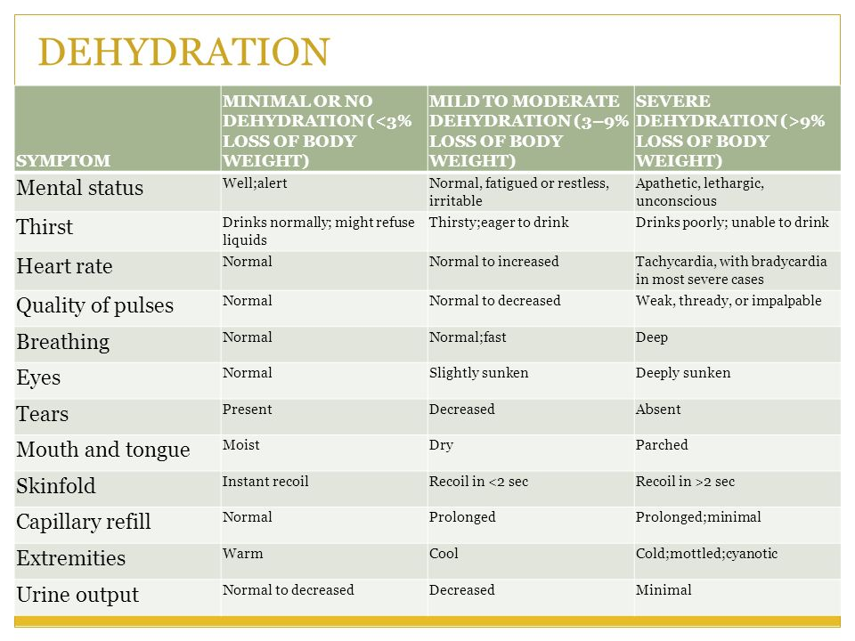 DEHYDRATION Mental status Thirst Heart rate Quality of pulses