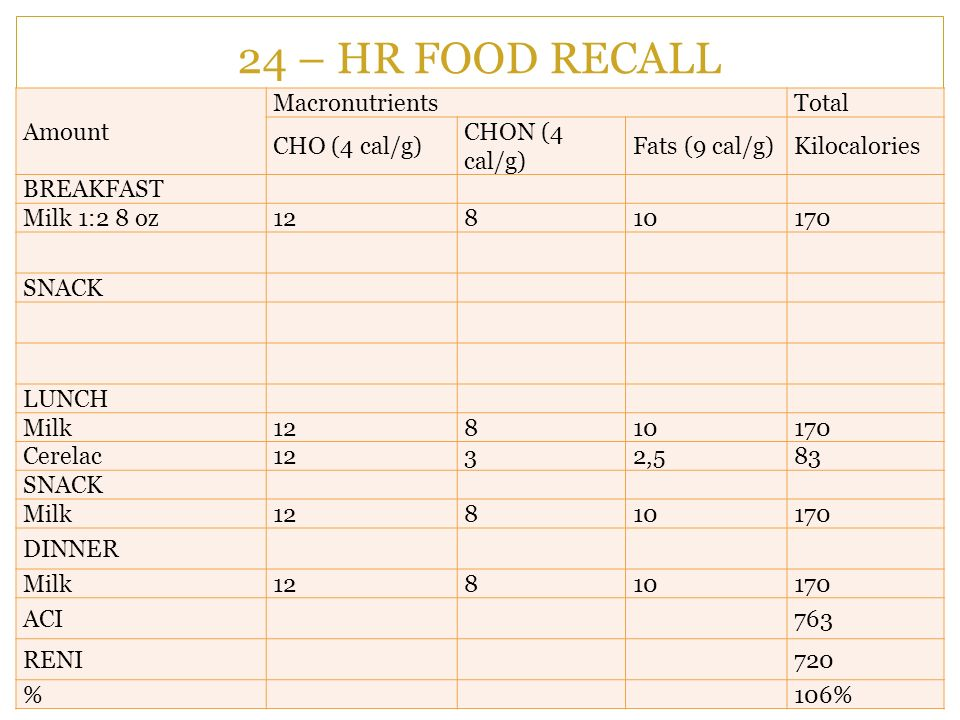 24 – HR FOOD RECALL Amount Macronutrients Total CHO (4 cal/g)
