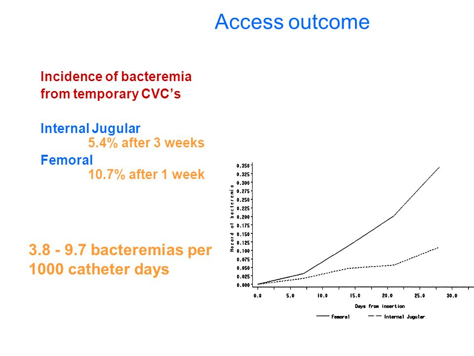 Access outcome bacteremias per 1000 catheter days