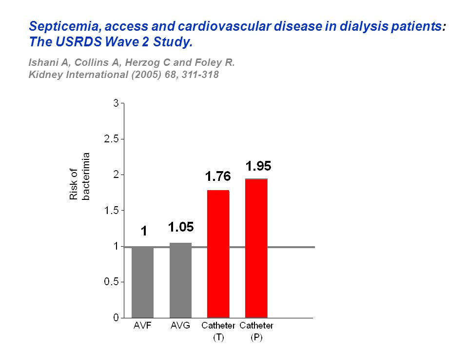Septicemia, access and cardiovascular disease in dialysis patients: The USRDS Wave 2 Study.