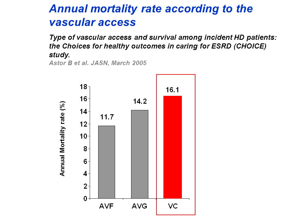 Annual mortality rate according to the vascular access