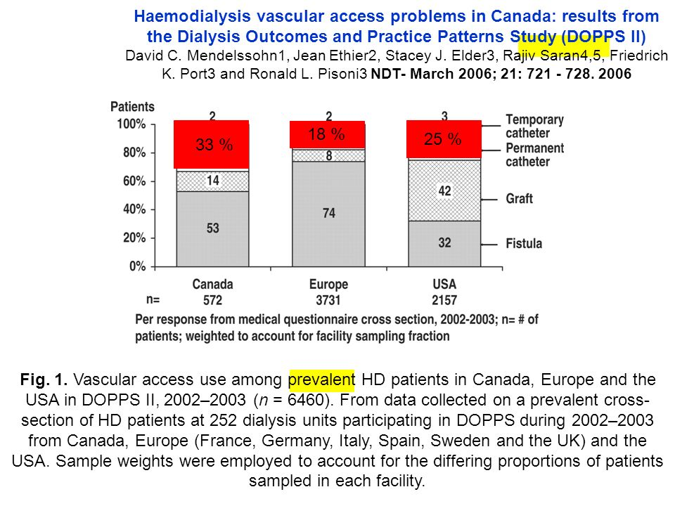 Haemodialysis vascular access problems in Canada: results from the Dialysis Outcomes and Practice Patterns Study (DOPPS II)