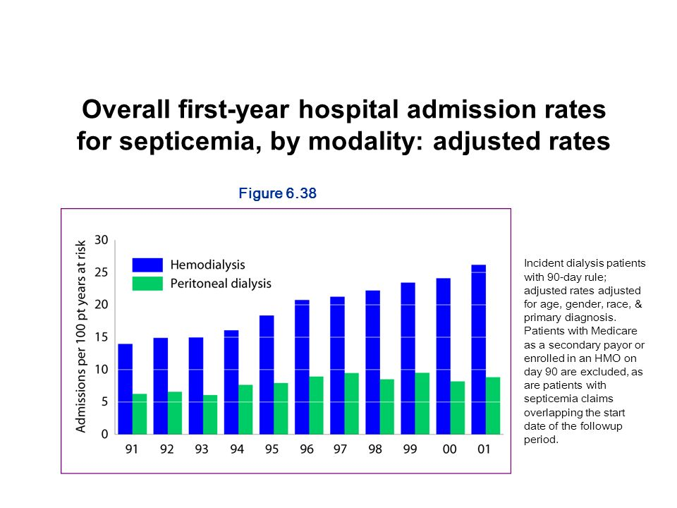 Overall first-year hospital admission rates for septicemia, by modality: adjusted rates