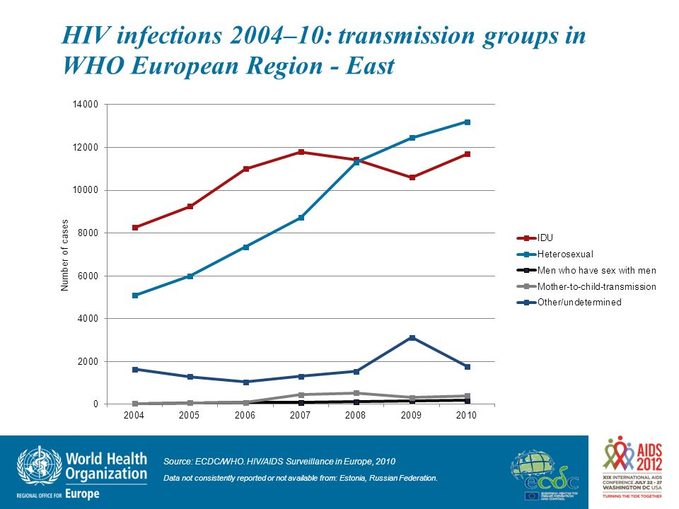 HIV infections 2004–10: transmission groups in WHO European Region - East