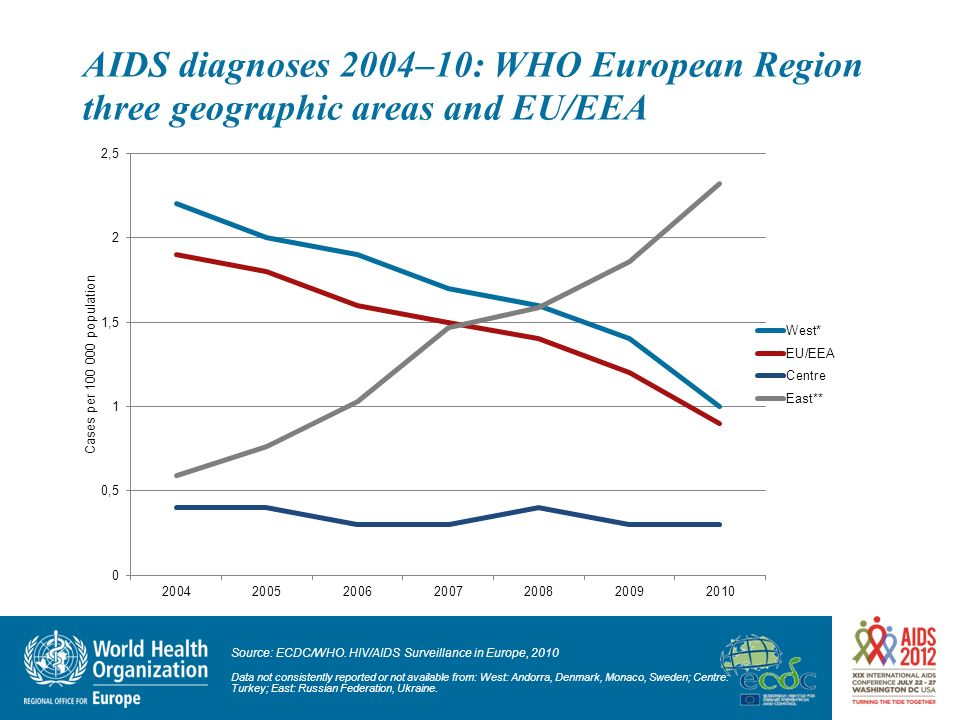 AIDS diagnoses 2004–10: WHO European Region three geographic areas and EU/EEA
