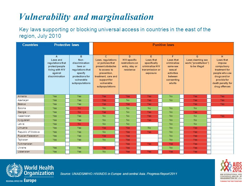 Vulnerability and marginalisation