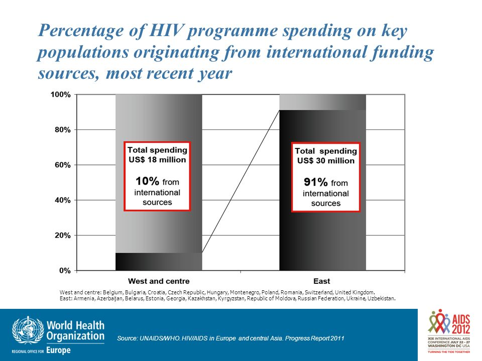 Percentage of HIV programme spending on key populations originating from international funding sources, most recent year