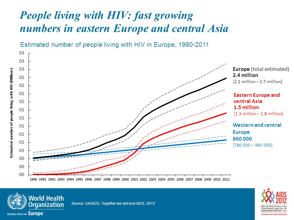 People living with HIV: fast growing numbers in eastern Europe and central Asia