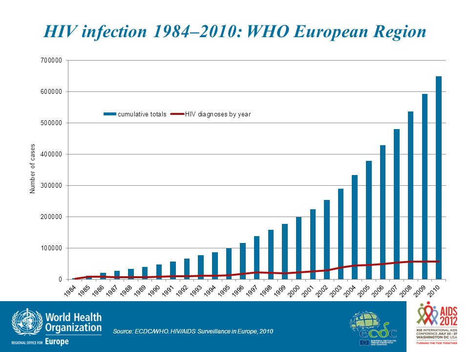 HIV infection 1984–2010: WHO European Region