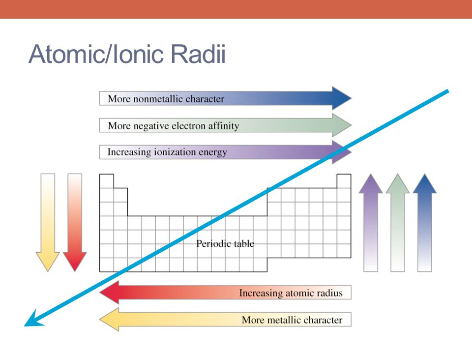 Reactivity atomic size return test agenda ppt video online download 29 atomicionic radii urtaz Images