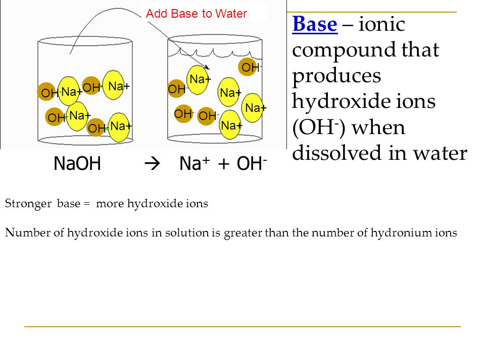 Add Base to Water OH- Na+ Base – ionic compound that produces hydroxide ions (OH-) when dissolved in water.