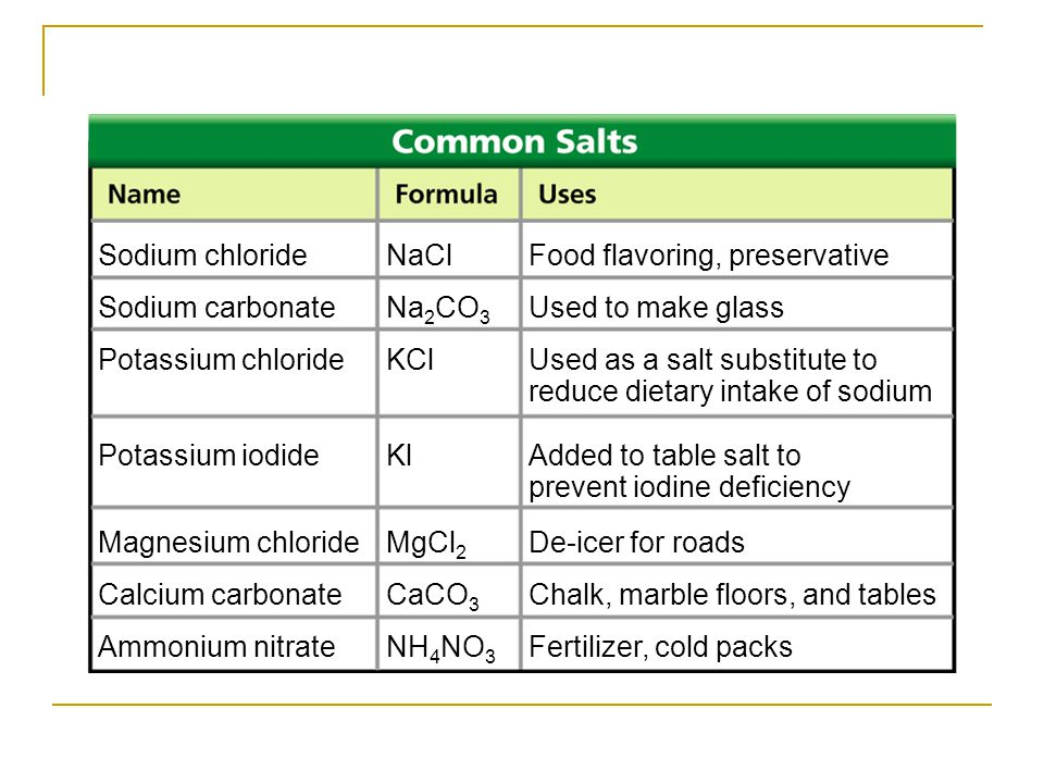 Sodium chloride NaCl Food flavoring, preservative