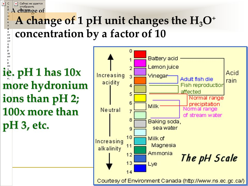 A change of 1 pH unit changes the H3O+ concentration by a factor of 10