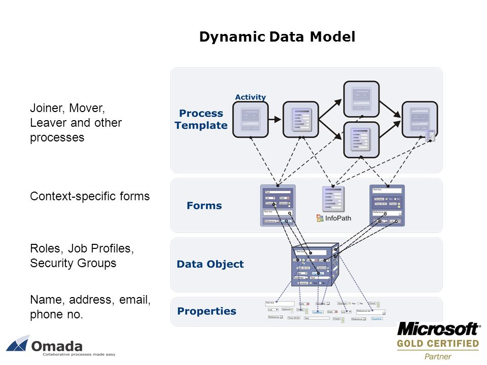 Dynamic Data Model Joiner, Mover, Leaver and other processes