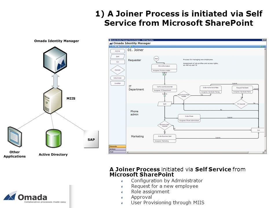 1) A Joiner Process is initiated via Self Service from Microsoft SharePoint