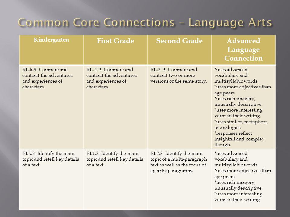 K2 Professional Development Ppt Download. Worksheet. Using Descriptive Adjectives Worksheet Module 9 At Mspartners.co