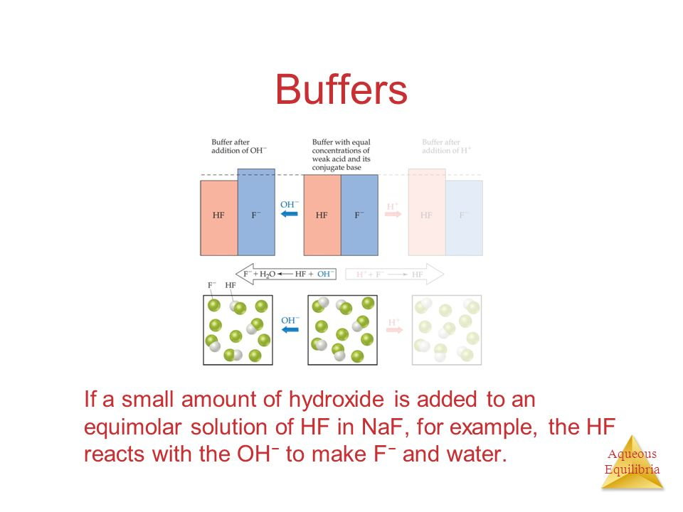 Buffers If a small amount of hydroxide is added to an equimolar solution of HF in NaF, for example, the HF reacts with the OH− to make F− and water.