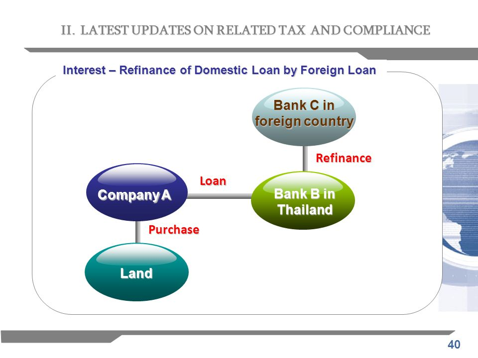 Bank C in foreign country Company A Bank B in Thailand Land