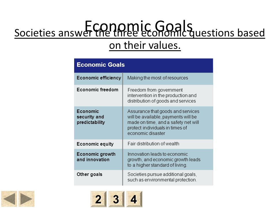 Societies answer the three economic questions based on their values.
