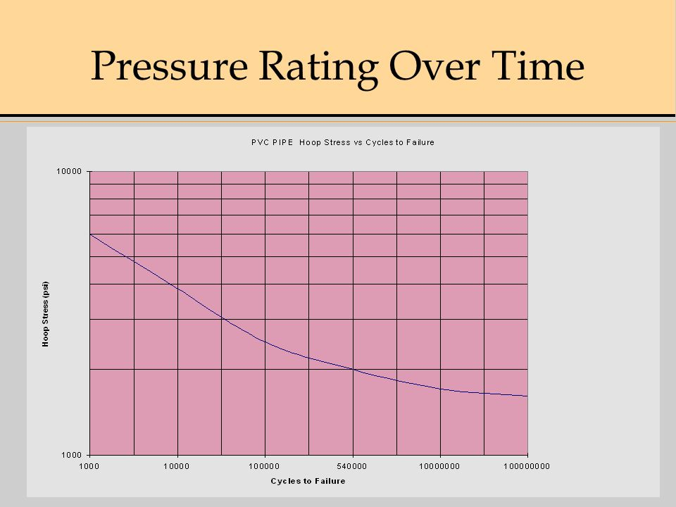 Pressure Rating Over Time