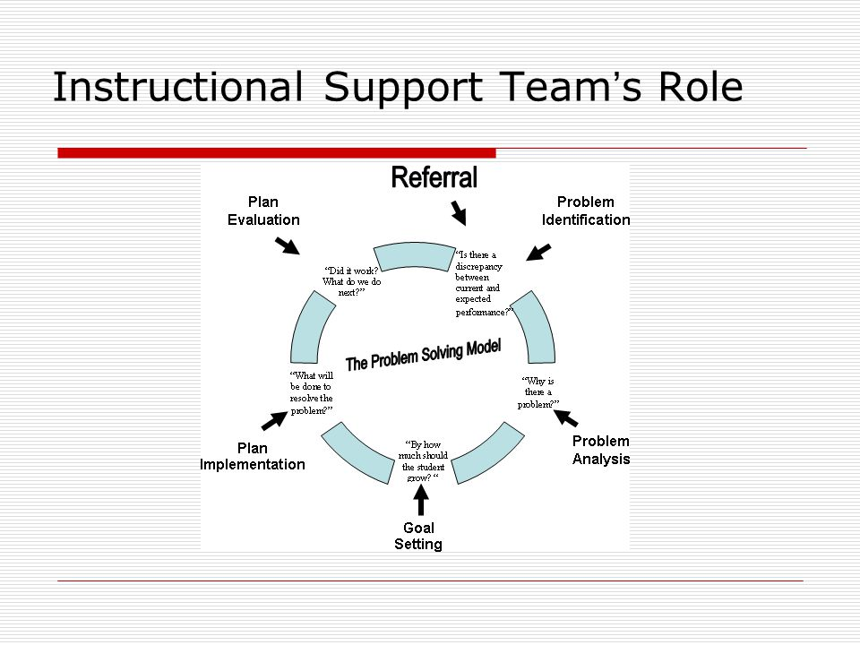 Instructional Support Team's Role