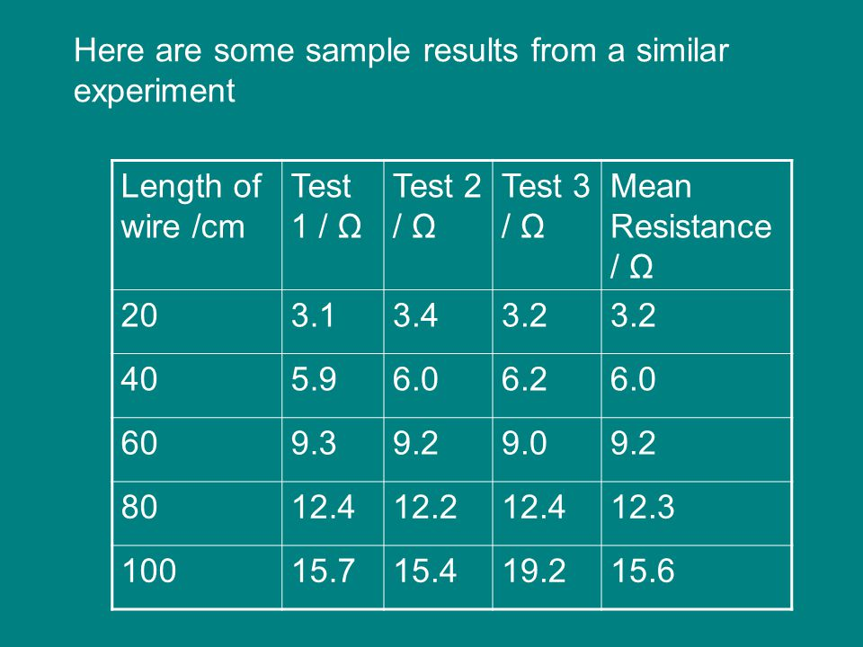 Length of wire and resistance experiment results wire center resistance of a wire investigation ppt video online download rh slideplayer com wire gauge resistance magnet greentooth Image collections