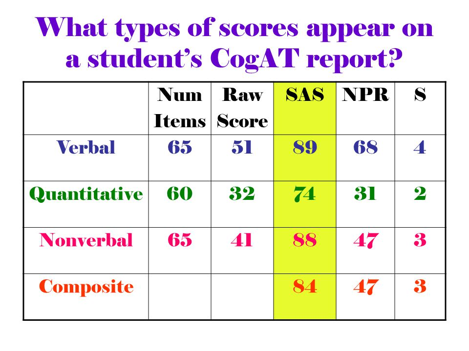 What Types Of Scores Ear On A Student S Cogat Report