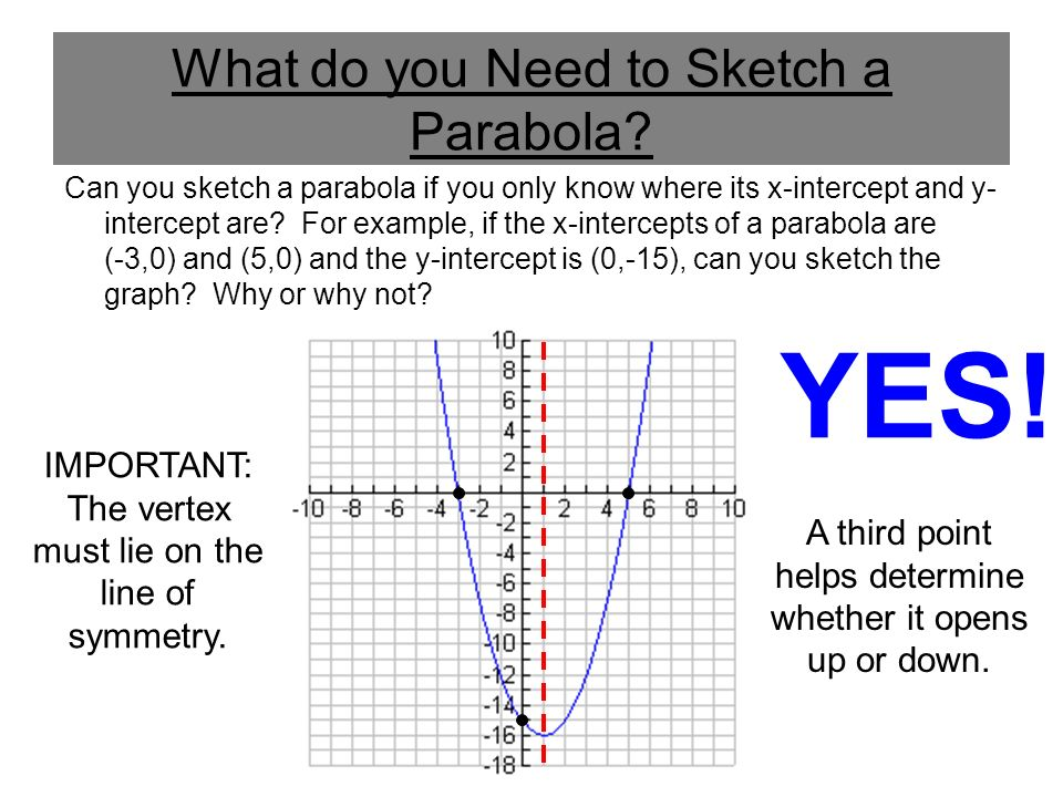 What do you Need to Sketch a Parabola