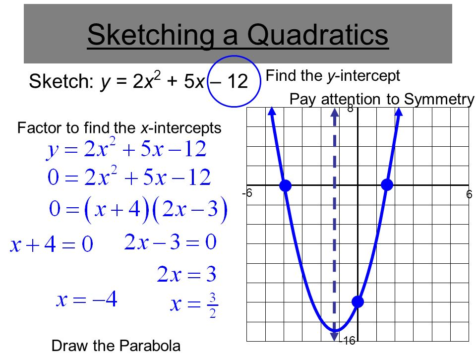 Sketching a Quadratics