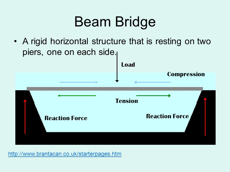 Beam Bridge A rigid horizontal structure that is resting on two piers, one on each side. Load. Compression.