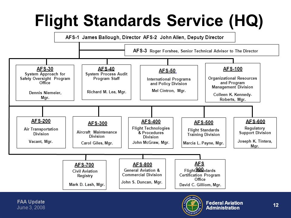 Flight Standards Service (HQ)