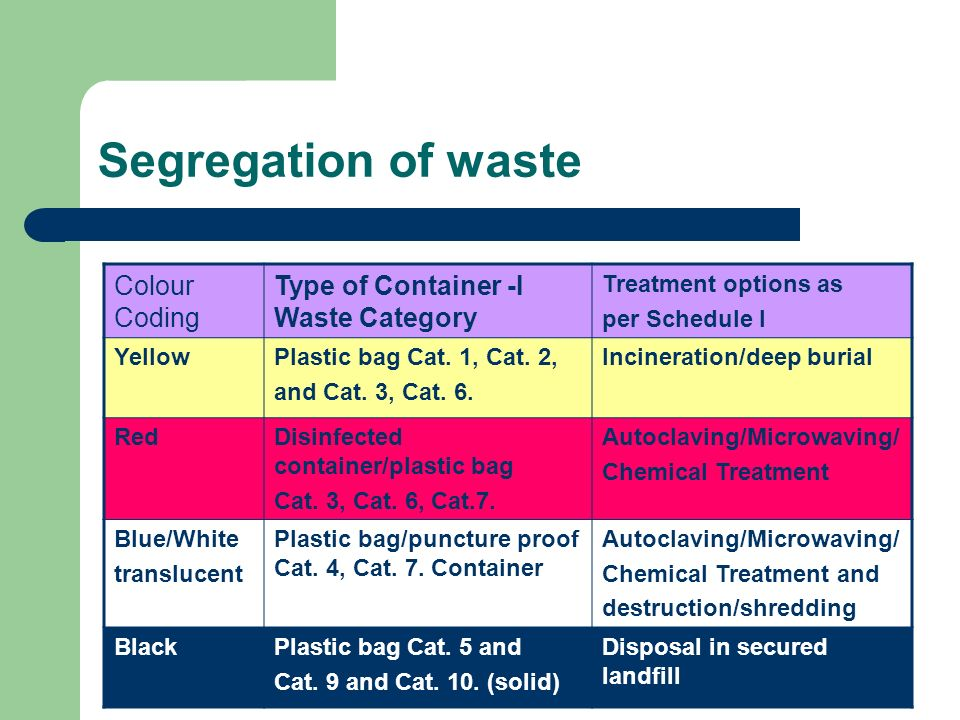 Segregation of waste Colour Coding Type of Container -I Waste Category
