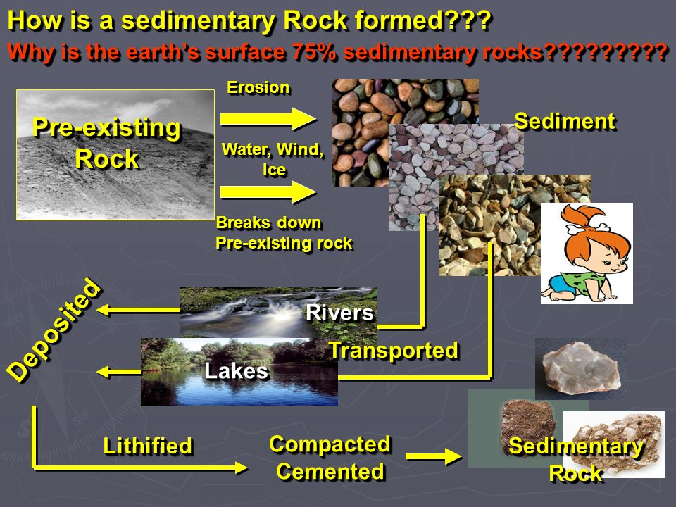 How is a sedimentary Rock formed
