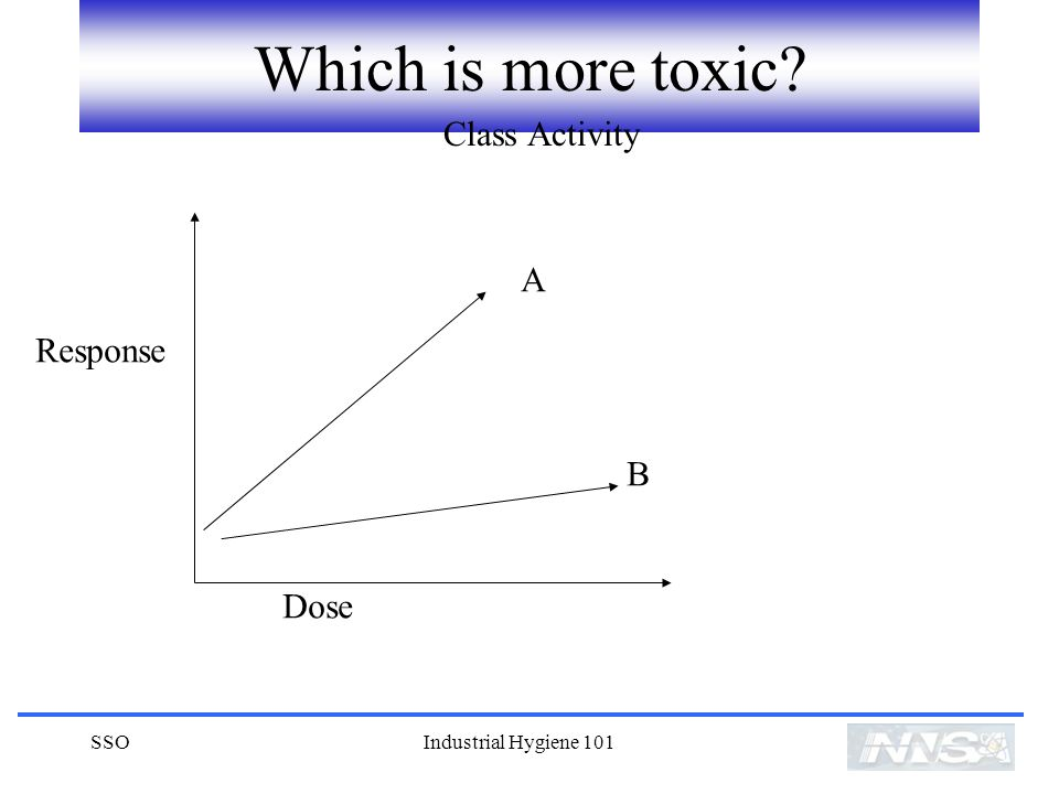 Which is more toxic Class Activity A Response B Dose SSO