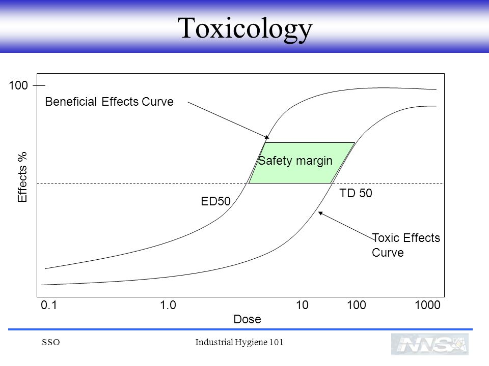 Toxicology 100 Beneficial Effects Curve Safety margin Effects % TD 50