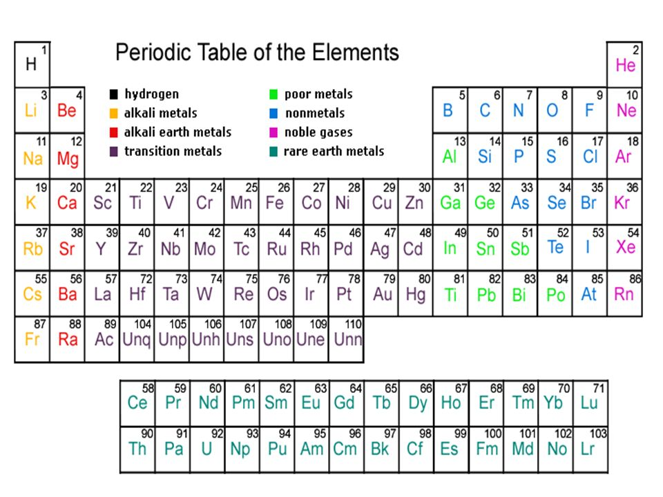 Periodic table manners