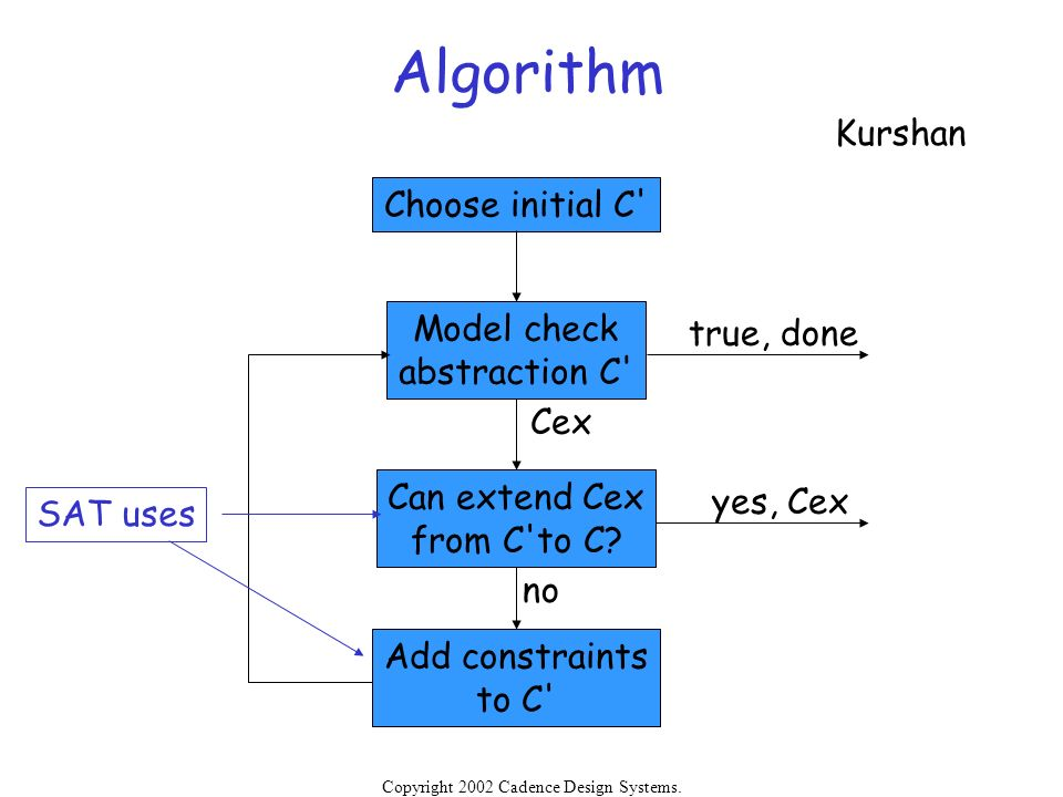Algorithm Kurshan Choose initial C Model check true, done