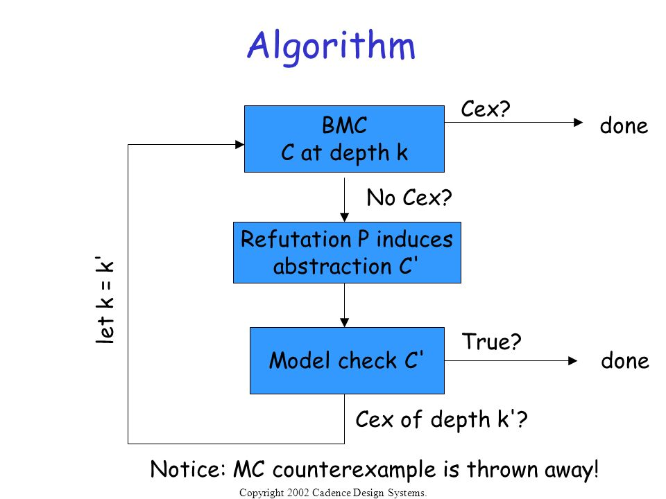 Algorithm Cex BMC done C at depth k No Cex Refutation P induces
