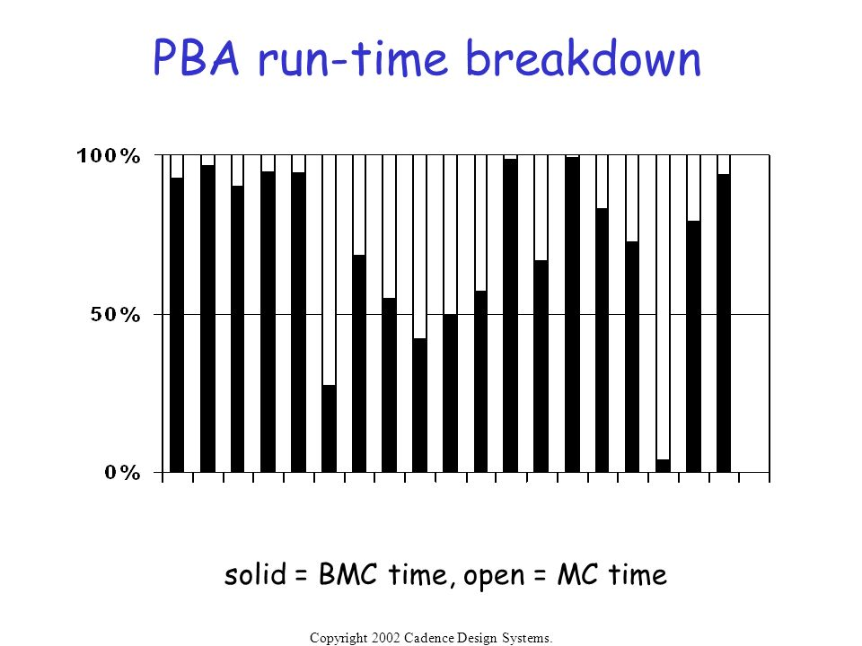 PBA run-time breakdown