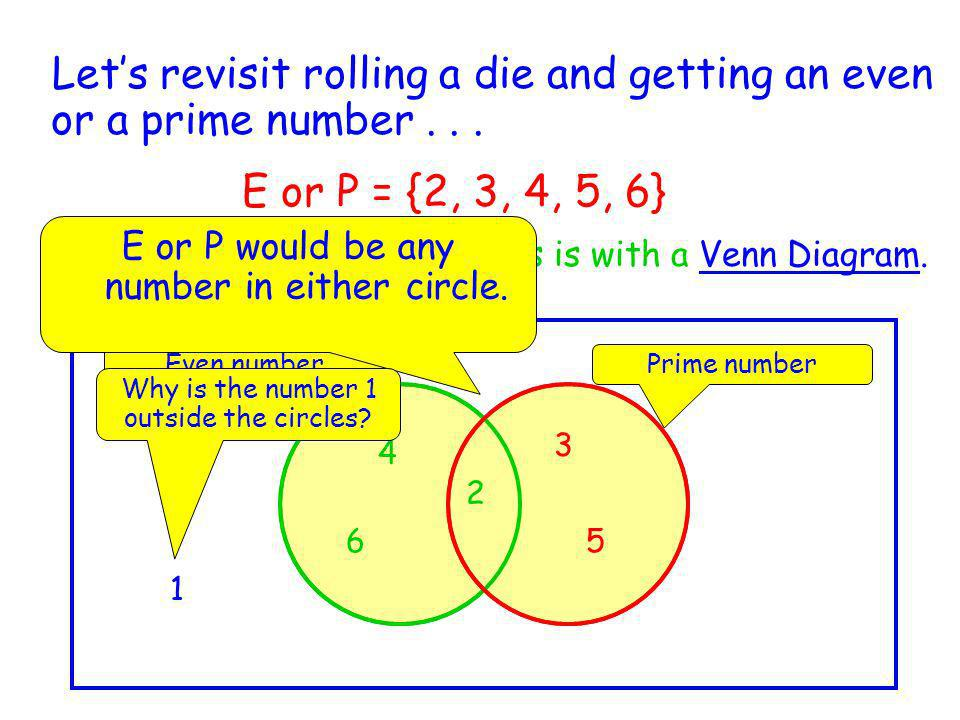 Let's revisit rolling a die and getting an even or a prime number . . .