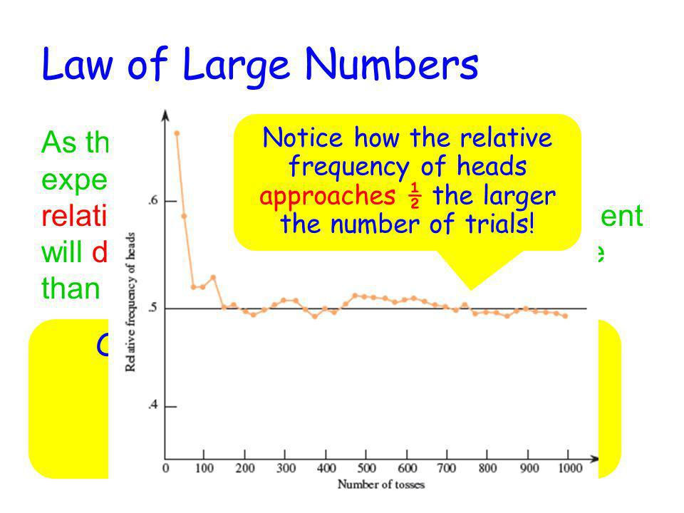 Law of Large Numbers Notice how the relative frequency of heads approaches ½ the larger the number of trials!