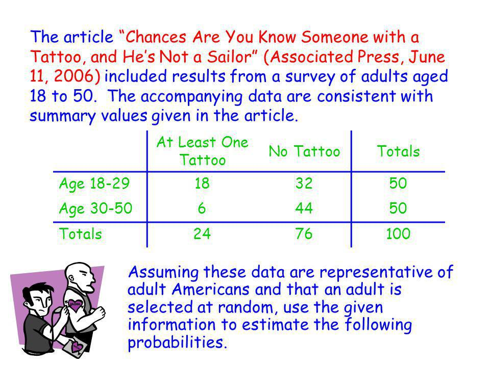 The article Chances Are You Know Someone with a Tattoo, and He's Not a Sailor (Associated Press, June 11, 2006) included results from a survey of adults aged 18 to 50. The accompanying data are consistent with summary values given in the article.