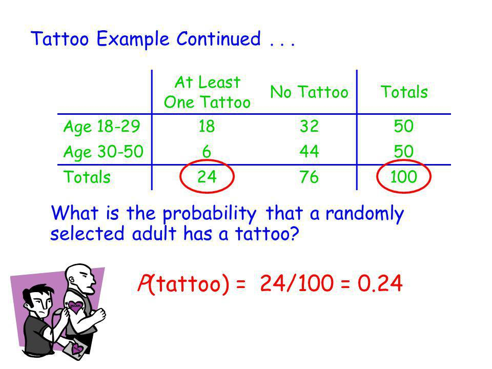 P(tattoo) = 24/100 = 0.24 Tattoo Example Continued . . .