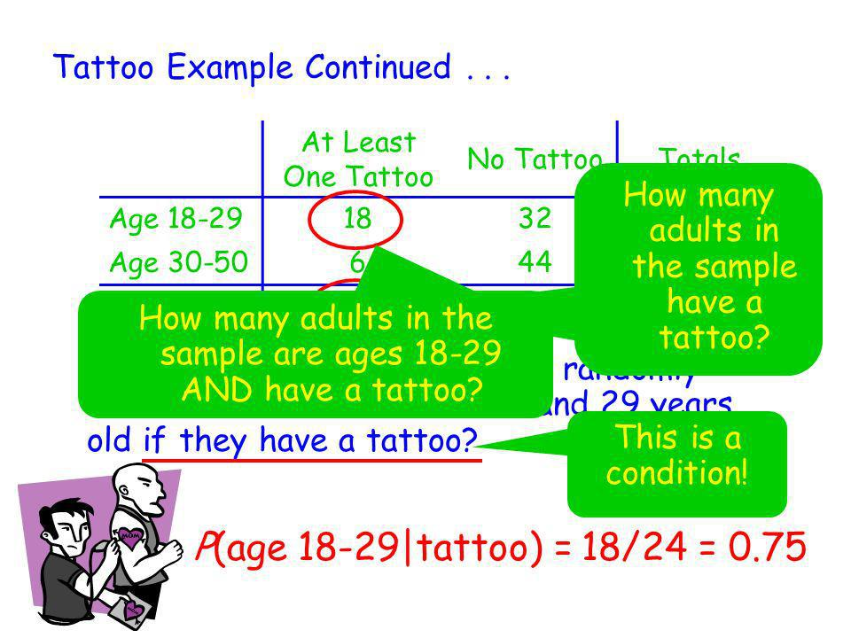 P(age 18-29|tattoo) = 18/24 = 0.75 Tattoo Example Continued . . .