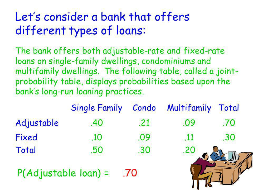 Let's consider a bank that offers different types of loans: