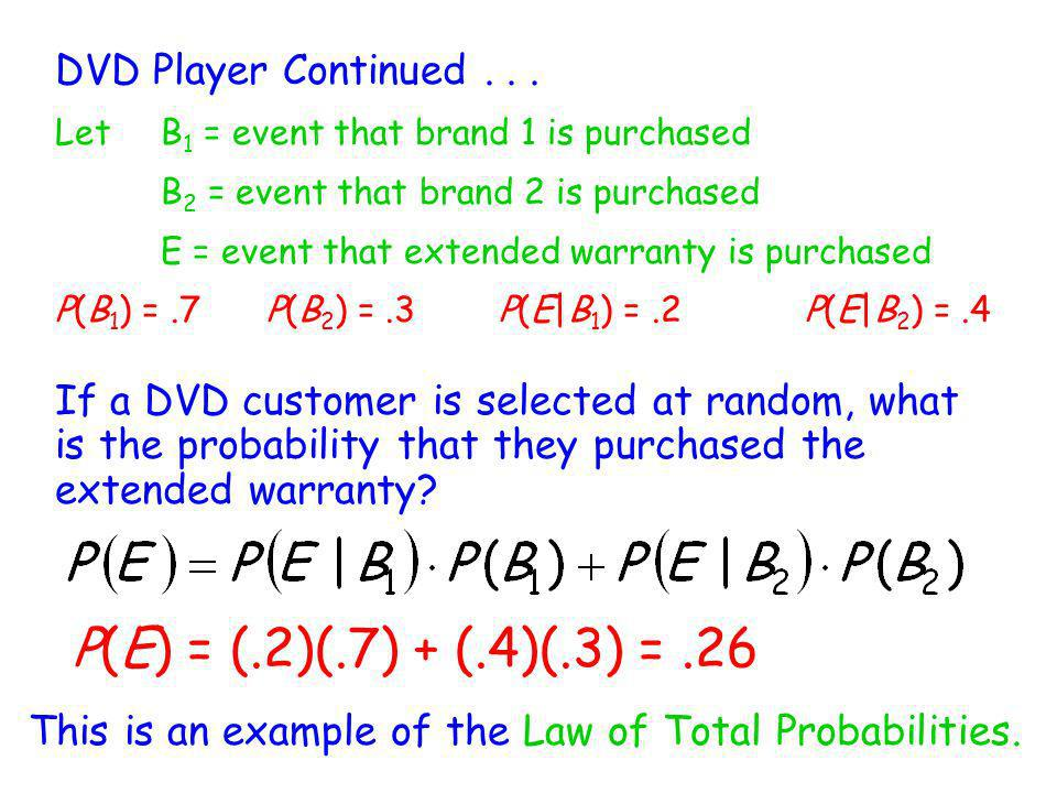 P(E) = (.2)(.7) + (.4)(.3) = .26 DVD Player Continued . . .