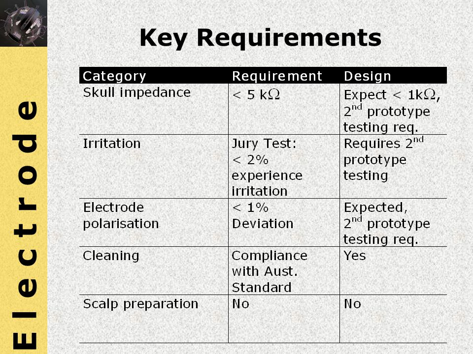 E l e c t r o d e Key Requirements