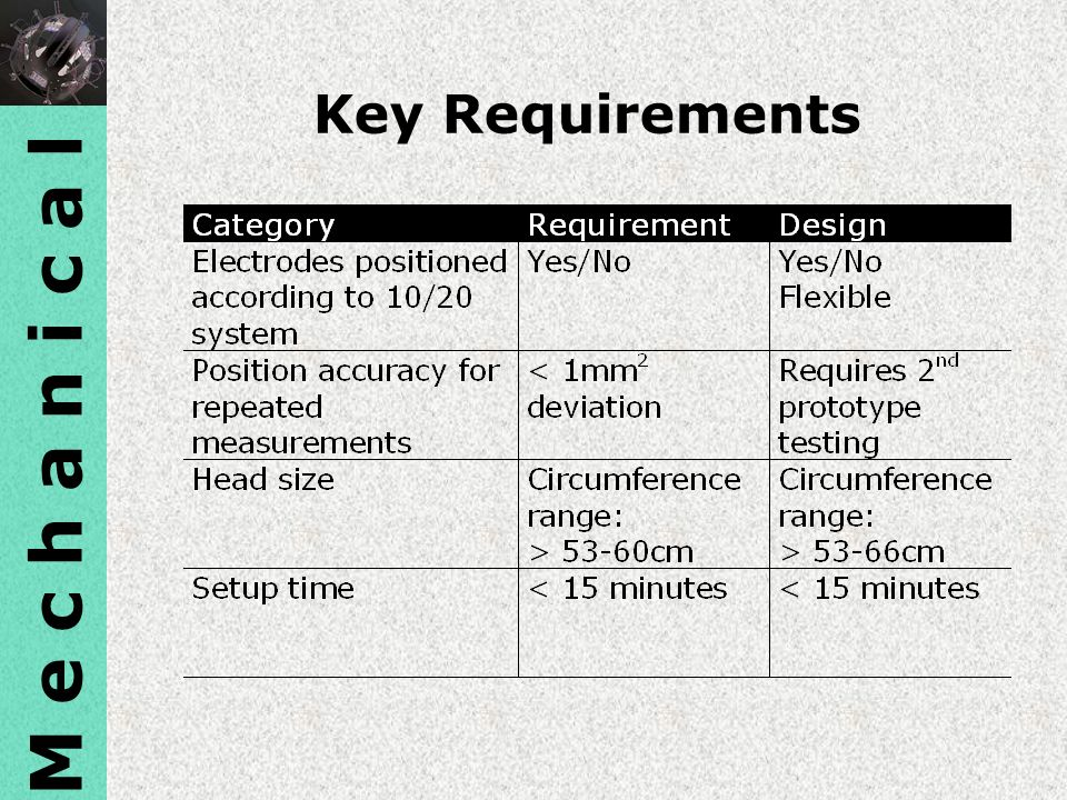 M e c h a n i c a l Key Requirements
